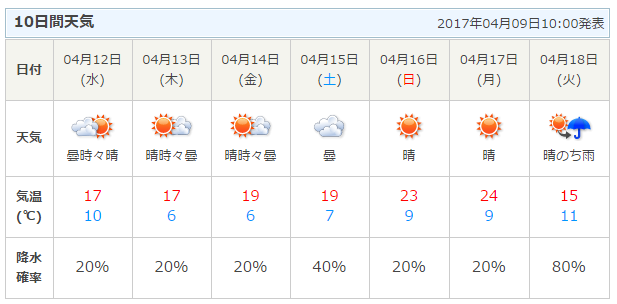 日 天気 18