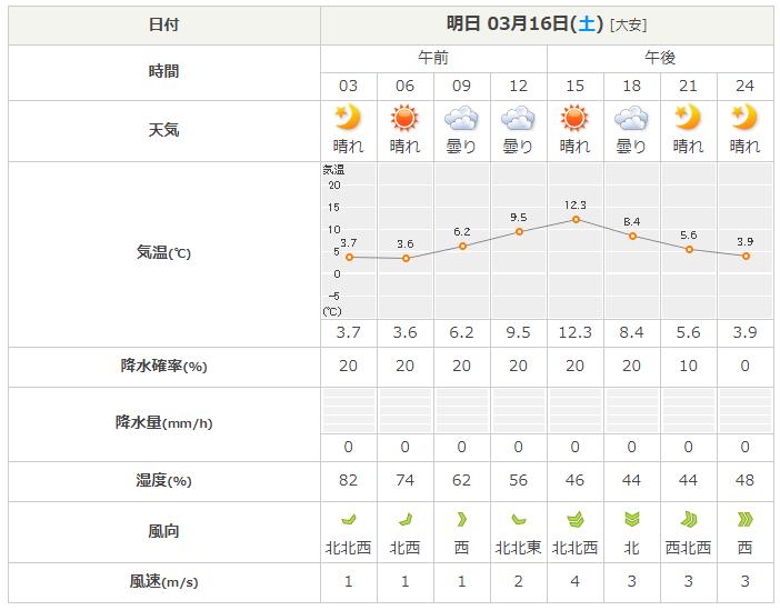 の 3 天気 予報 月